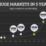 3 key inbound marketing strategies for mobile apps