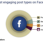 Facebook is changing — is your marketing ready?