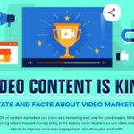 Infographic: Video marketing made simple